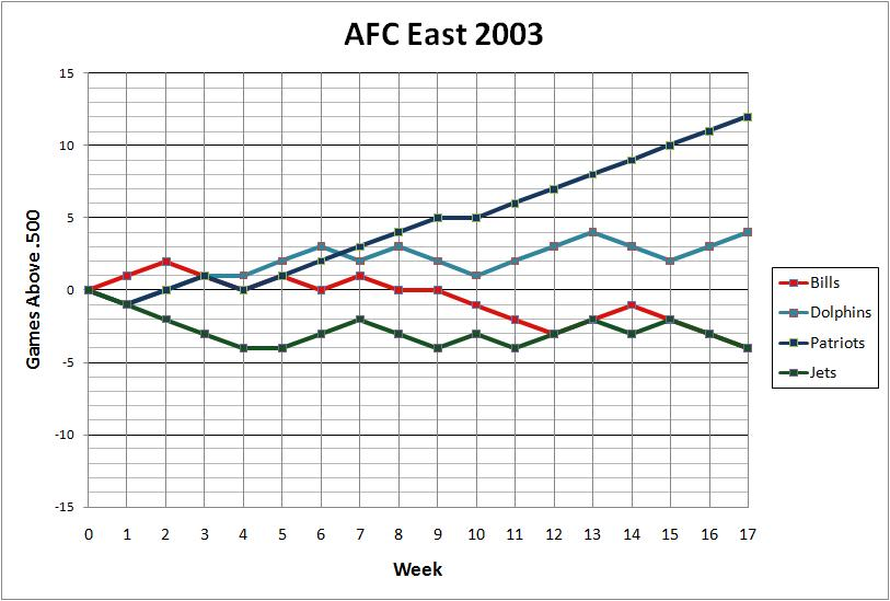 AFC East 2003
