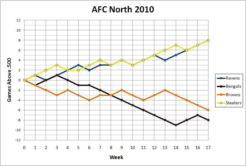 2010 AFC North standings