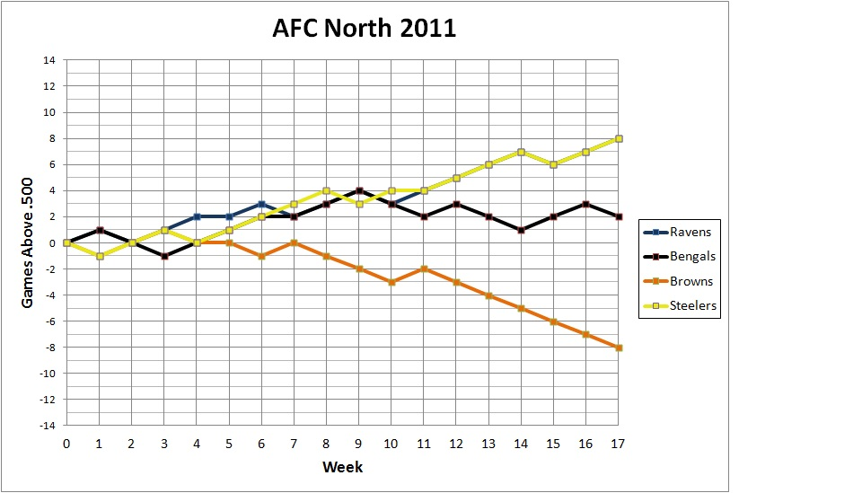 2011 AFC North standings