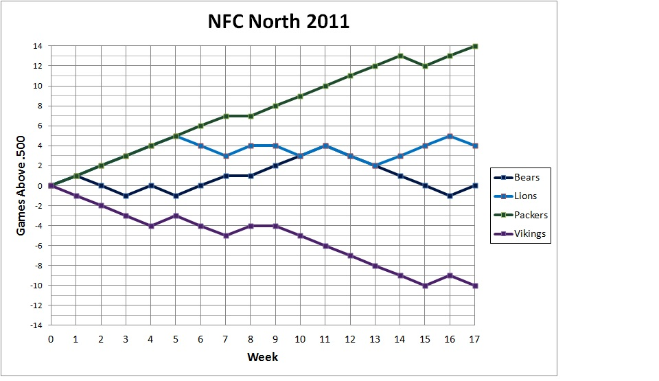 2011 NFC North standings