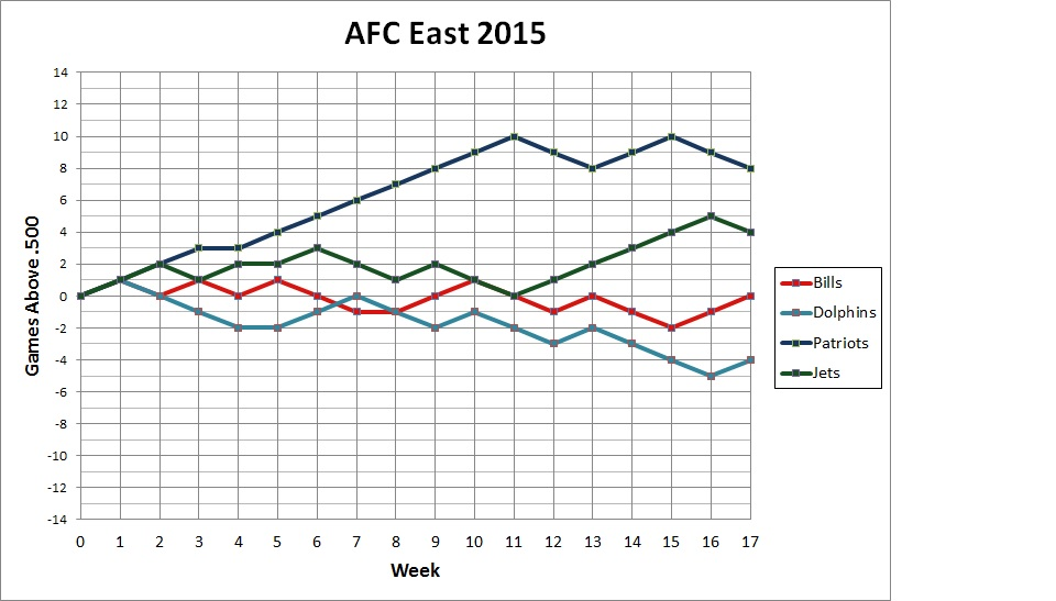 2015 AFC East