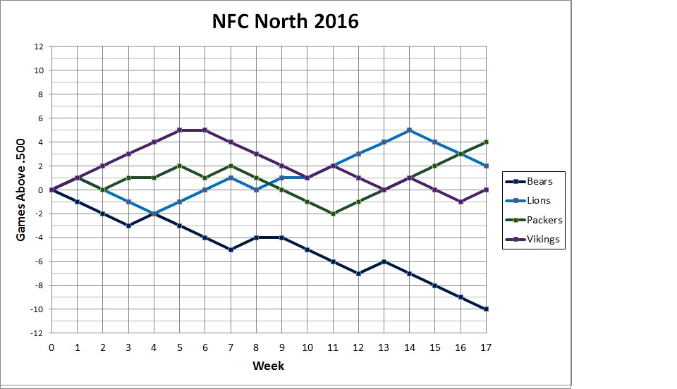 2015 NFC North standings